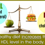 Do You Know How High Cholesterol is Linked With Stress?